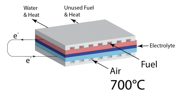 Fuel Preheaters for Solid Oxide Fuel Cells image